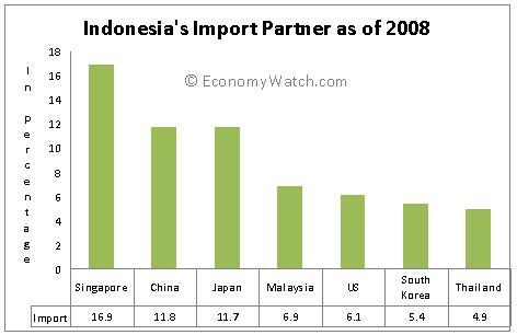 Indonesia Imports and Exports